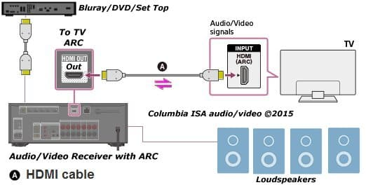 connect digital tv to analog stereo