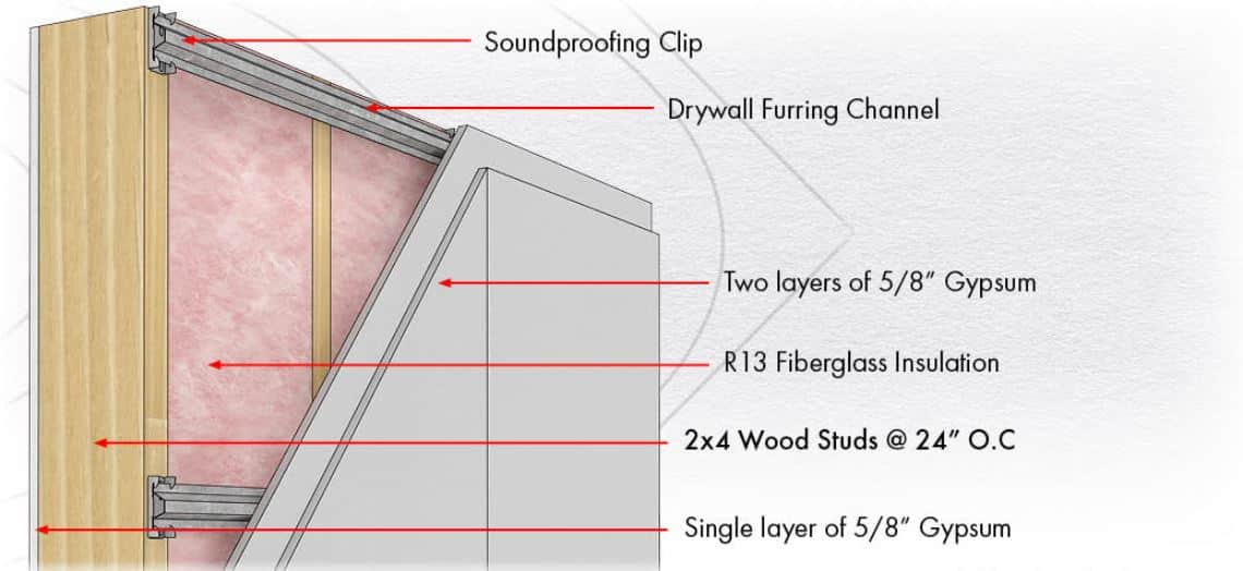 how does soundproof drywall