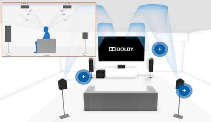 How Does Dolby Atmos Work
