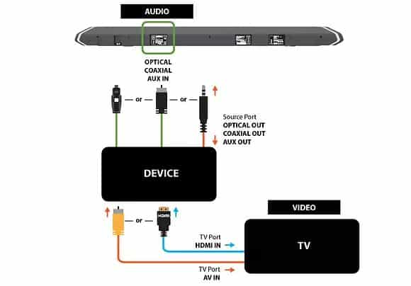 Pros And Cons Of AUX Vs Optical For Soundbars