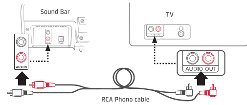 connecting soundbar to tv with aux