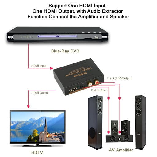 hdmi to rca converters