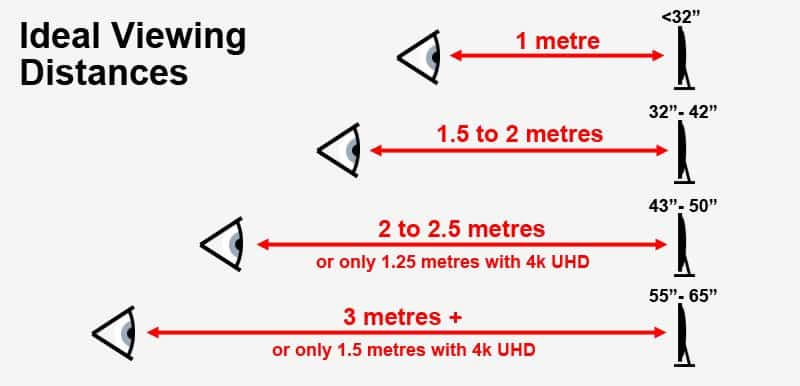 ideal tv viewing distances