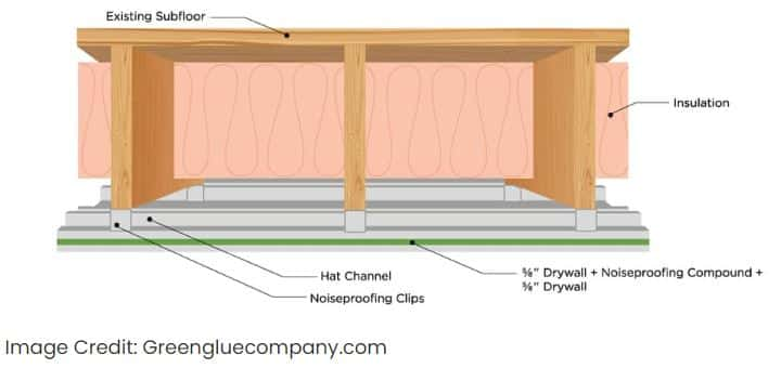 home theater ceiling insulation soundproofing