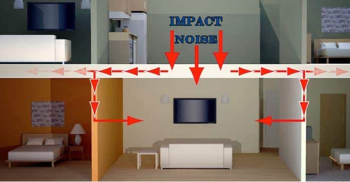 home theater noise