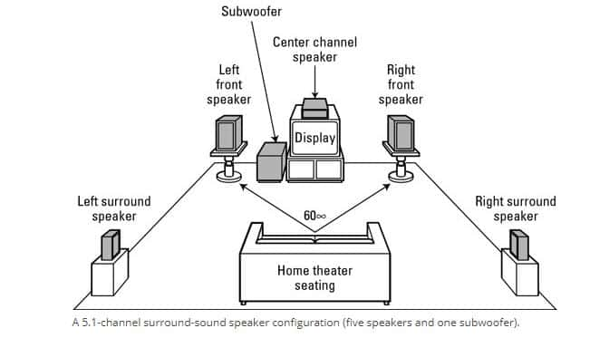 5.1 home theater configuration