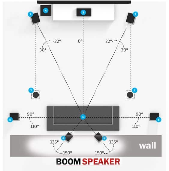 Best Speaker Placement with your Couch Against The Wall