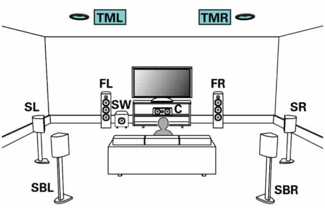9.1 home theater configuration