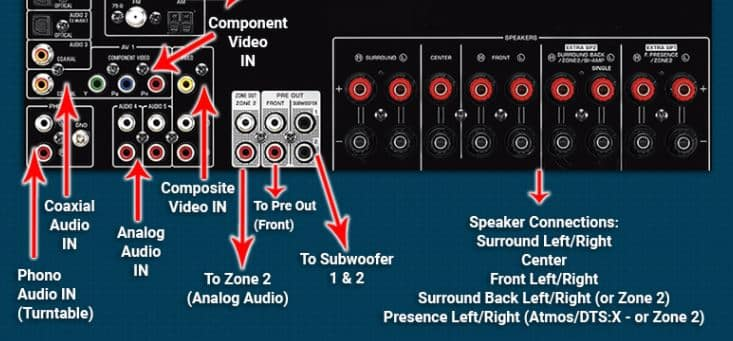Connect the Speakers to the receiver or amp