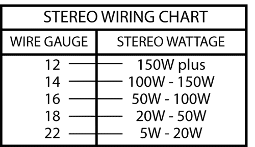 car stereo wire gauge stereo truns on and off