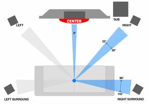 center speaker position 5.1 system couch against wall