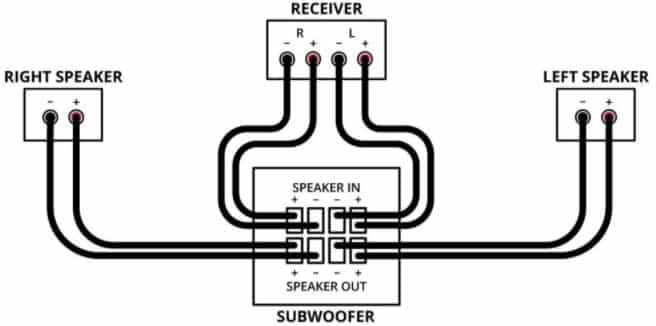How To Connect Your Subwoofer To Speaker Level Outputs