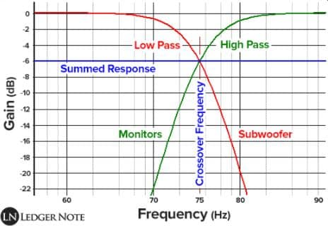 Phase and Crossover Frequency on Your Subwoofer