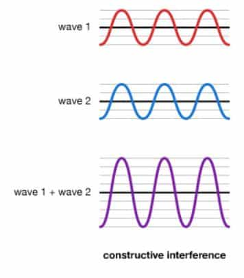 constructive interference waves in phase
