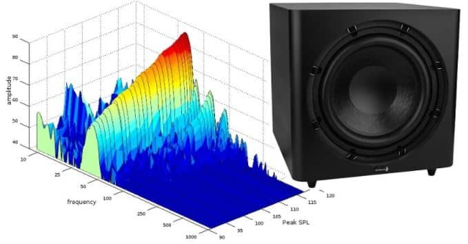 subwoofer performane and loudness 10 inch vs 1 inch