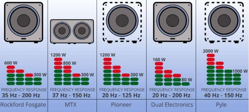 woofer and sub frequency range