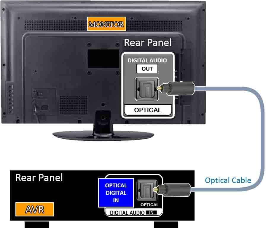 optical to avr for consle monitor no speakers