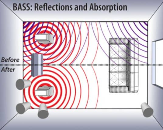 Bass Reflections Cause Interference