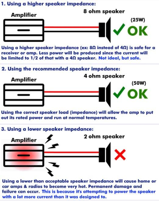 How to Match the Your Speakers and Amp Receiver Impedance