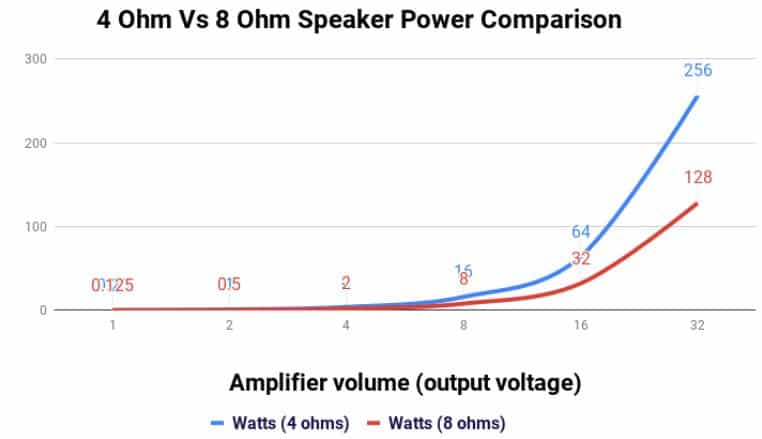 Why 4 Ohm Low Impedance Speakers Can Damage Receivers or Amps