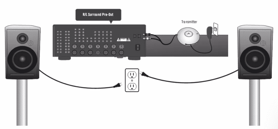 Connect The Bluetooth Transmitter To The Pre-Amp Out