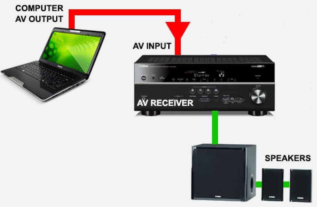 Use HDMI To A Receiver to Connect 5.1 Speakers To A Laptop