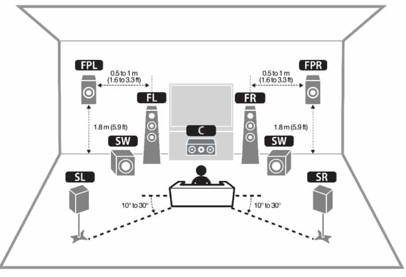 front height and surround back speakers in a 5.1 home theater system