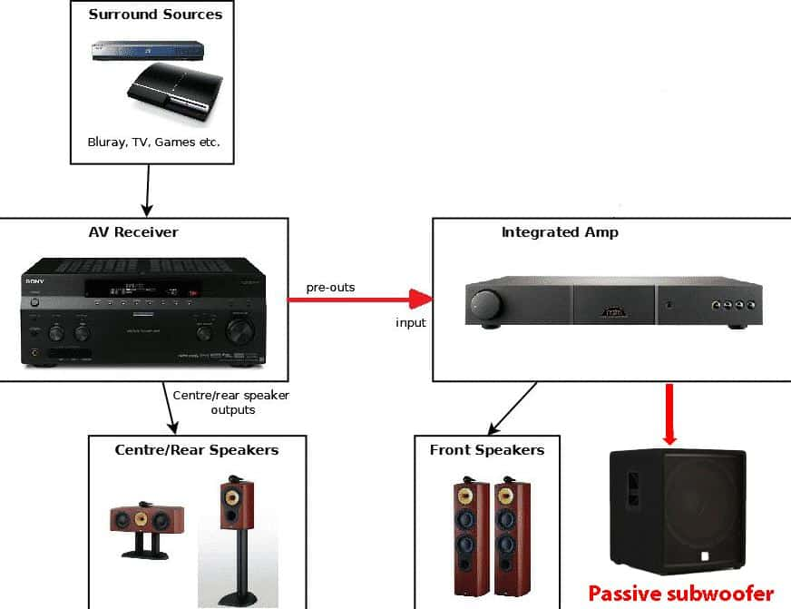 Can I Connect A Passive Subwoofer To A Receiver using amplifier