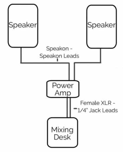 How To Connect Passive Speakers To A Mixer