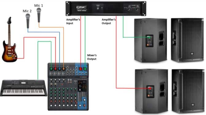 connect passive speakers and mic to a mixer