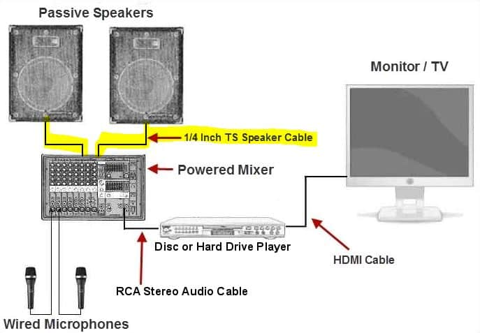 connect passive speakers to powered mixer