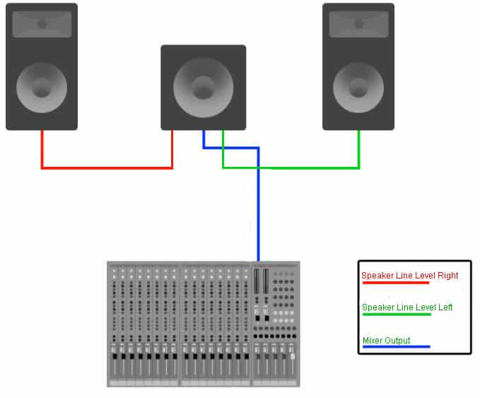 connect speakers to subwoofer line level outputs