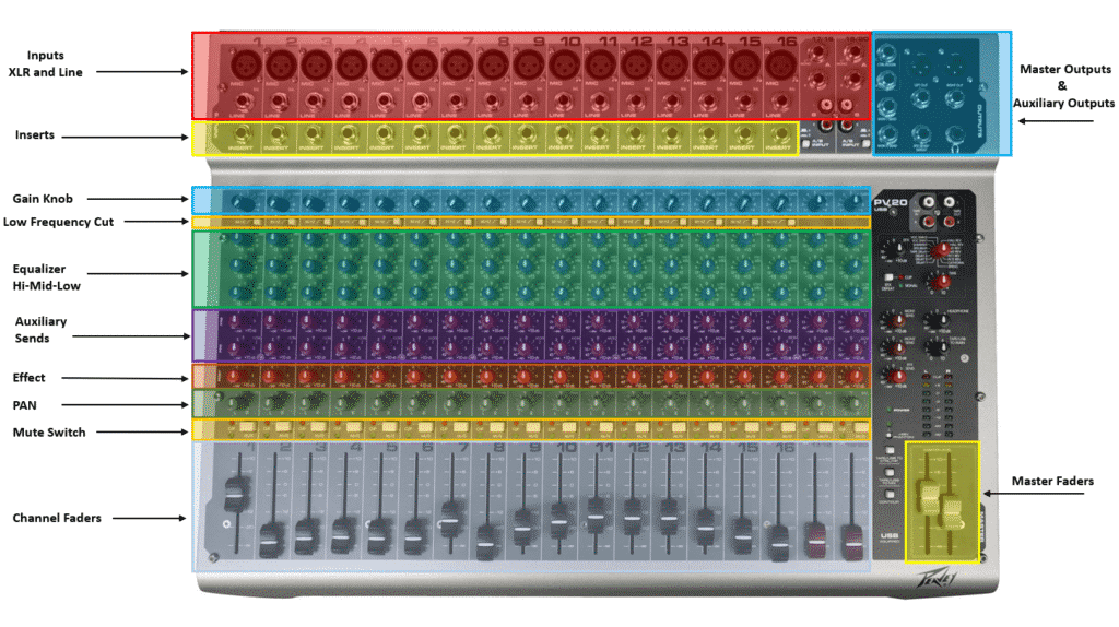 parts of a mixing board