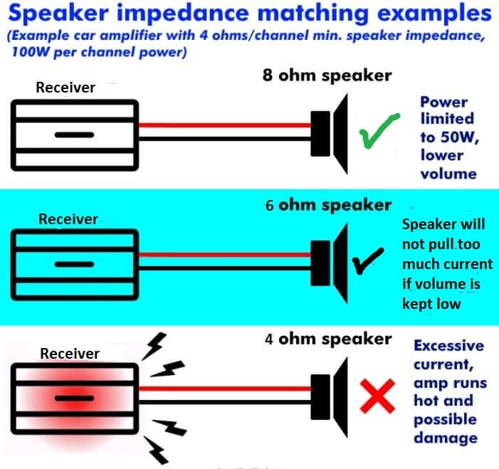 receiver and speaker impedance matching