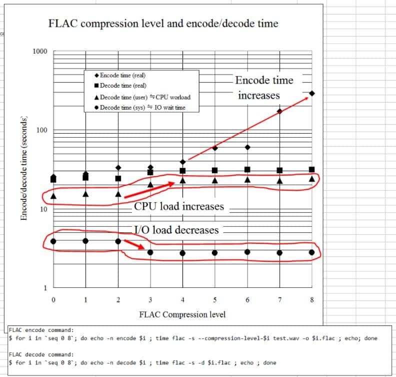 FLAC compression levels considering encoding and decoding time
