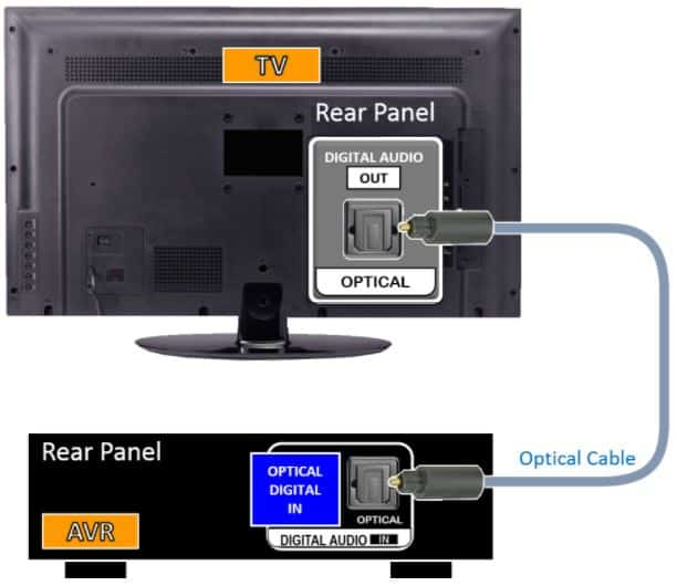 connect tv to receiver using optical cable