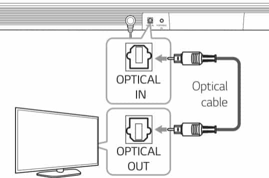 how to connect lg soundbar to tv without optical cable