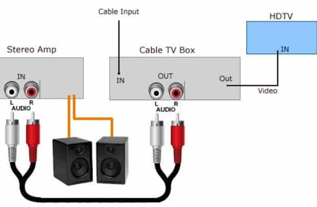 Use A Cable TV Box With RCA connect TV to amplifier