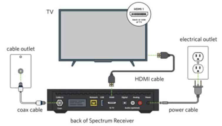 Use Your Receiver as the Hub Connect My Home Theater to My TV And Cable Box