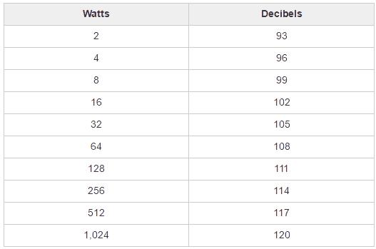 decibels to watts chart