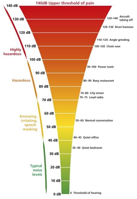 Noise Level Chart Loud