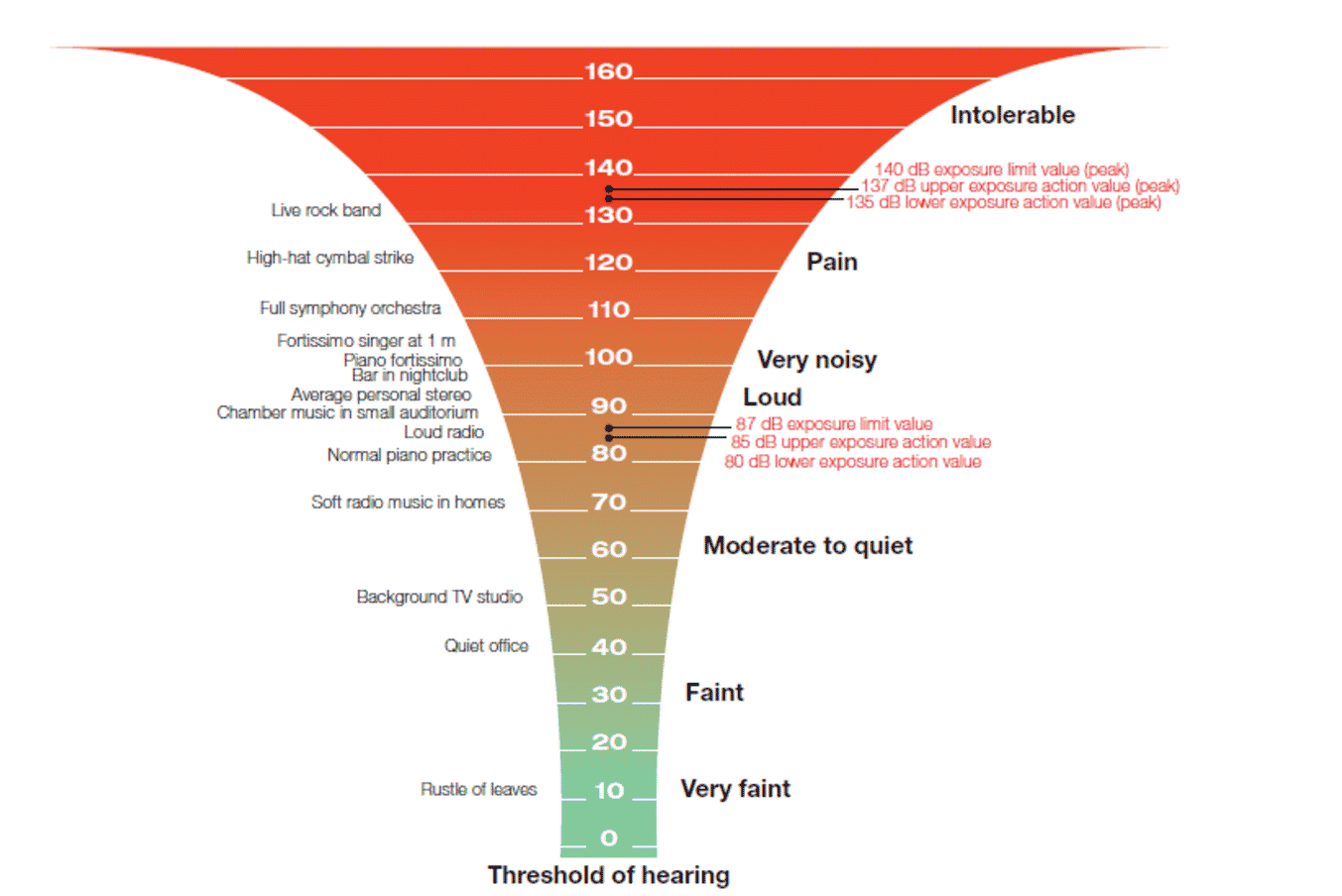 Noise Level Chart: Decibel Levels of Common Sounds With ...