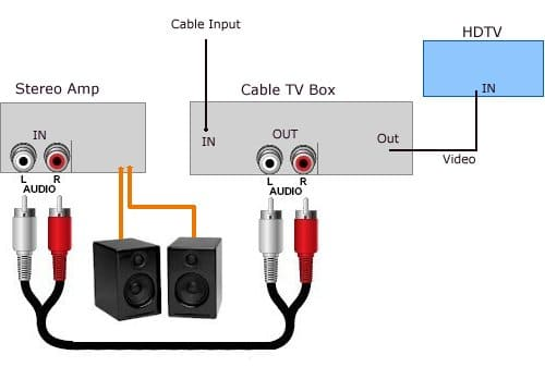 Awesome How To Connect External Speakers To A Tv Without Audio Output Wiring Digital Resources Almabapapkbiperorg