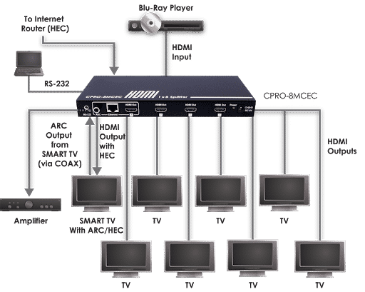 What Is an HDMI Distribution Amplifier do