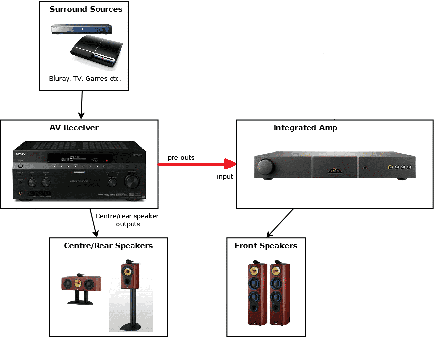 Why Use Pre Out With Receiver or Amp Setup