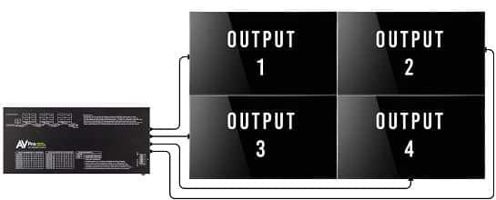 how does an HDMI Distribution splitter Amplifier work
