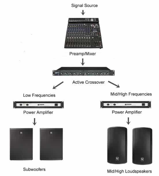 speakers powered amplifer crossover