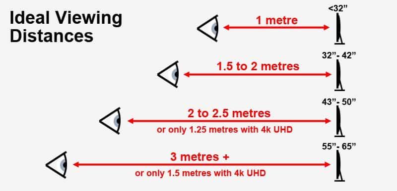 ideal tv viewing distances