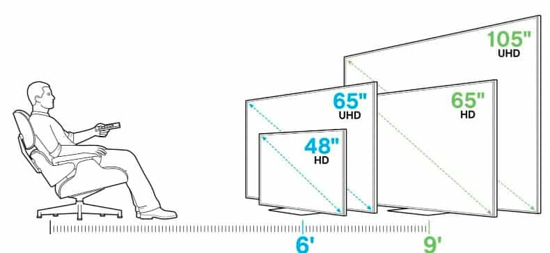 tv screen size and viewing distance