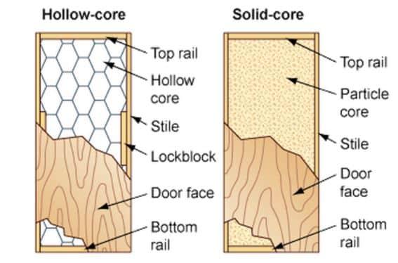 solid door vs hollow door home theater